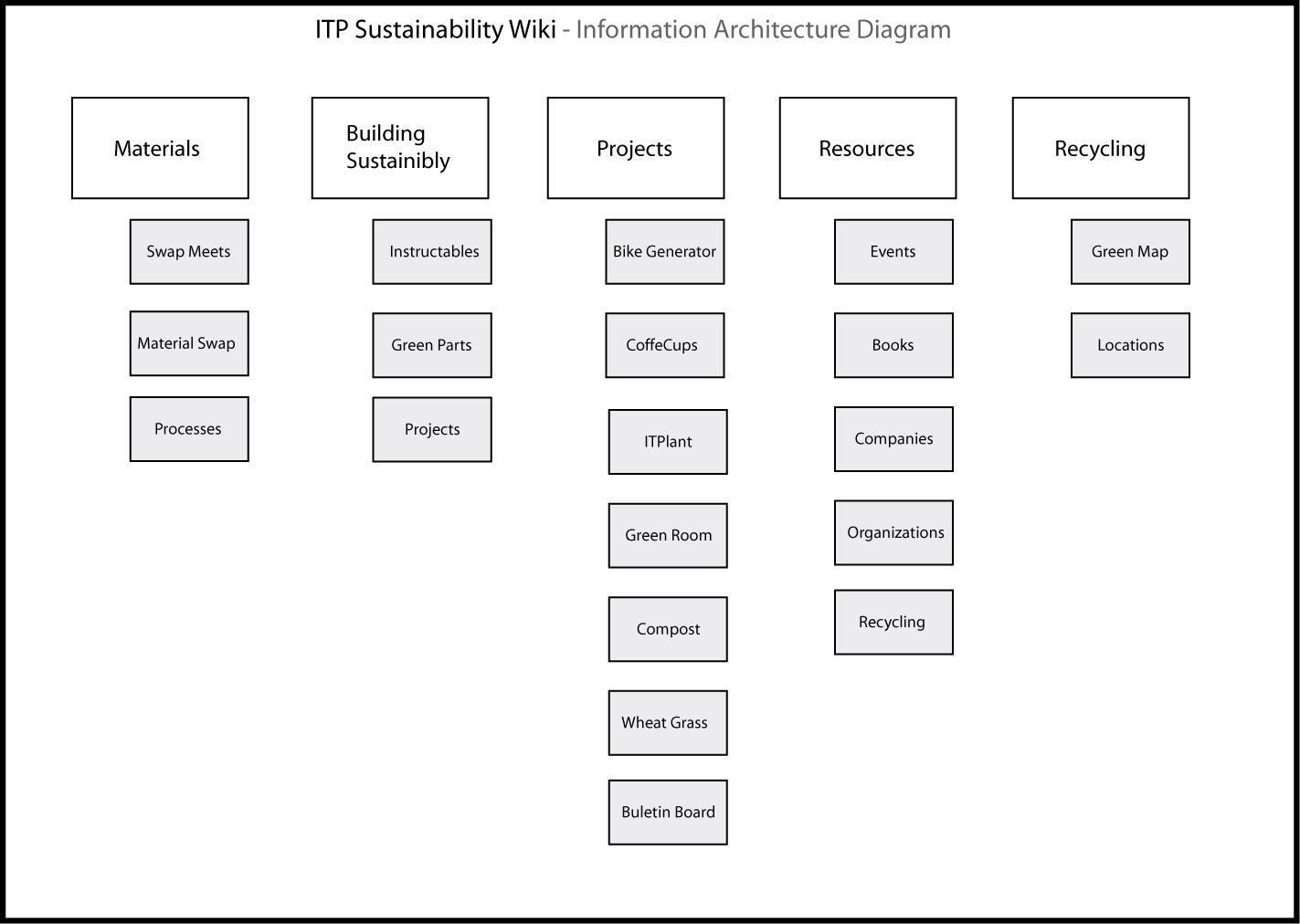 logic diagram word