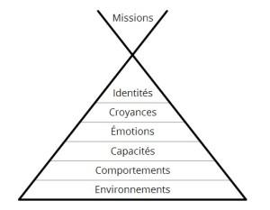 pyramide-de-dilts