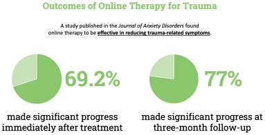 Healing trauma online