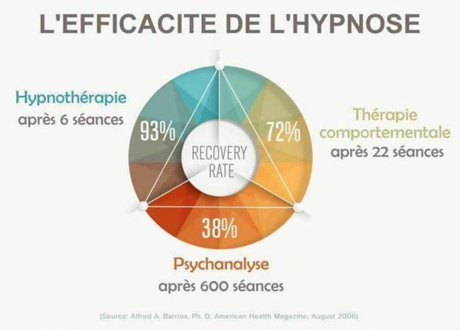 Efficacité de l'hypnose
