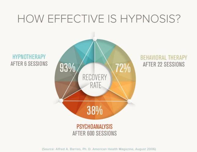 Hypnotherapy in Ipswich Suffolk