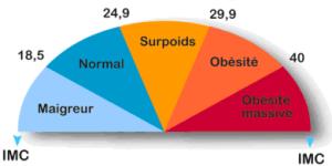 Hypnose Lille-perte de poids-IMC