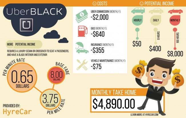 uber black income