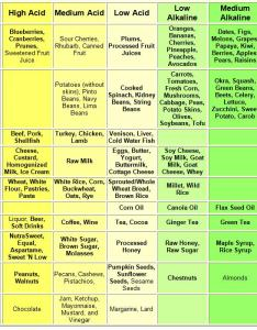 Alkaline acidic food chart also new diet craze what   all this about ph healthy retreat rh hytwo wordpress