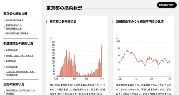 チャートで見る日本の感染状況:日本経済新聞