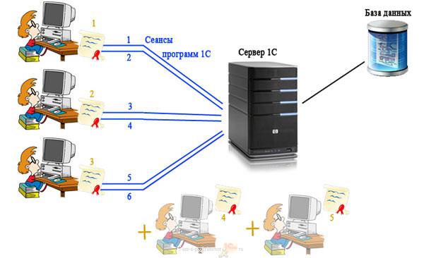 Программная лицензия на сервер 1с предприятие 8.3