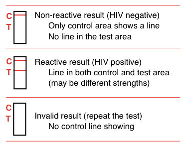 How long do HIV test results take? How are they reported ...