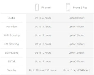 Apple iPhone 6 and iPhone 6 Plus specs review