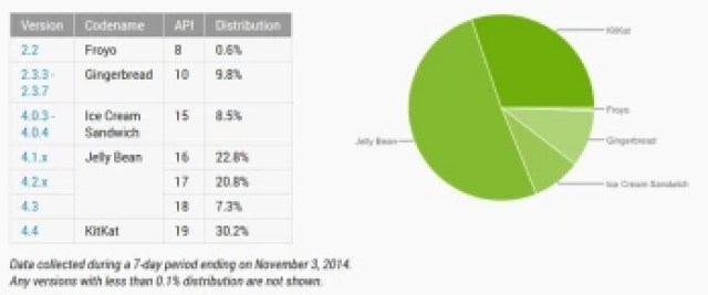 November Android numbers show KitKat up to 30