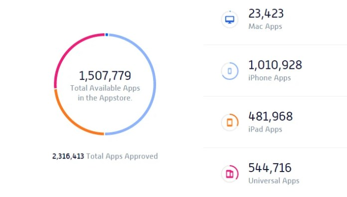 AppShopper's statistics about the App Store apps...
