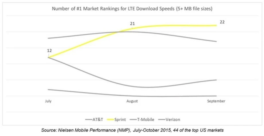 Sprint's LTE Plus offers faster data speeds of up to