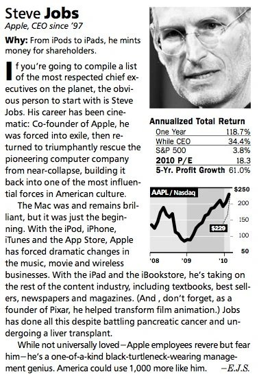 Steve Jobs Dubbed As The Worlds Most Valuable CEO By