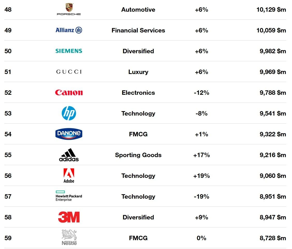 Apple is the most valuable brand globally for the fifth