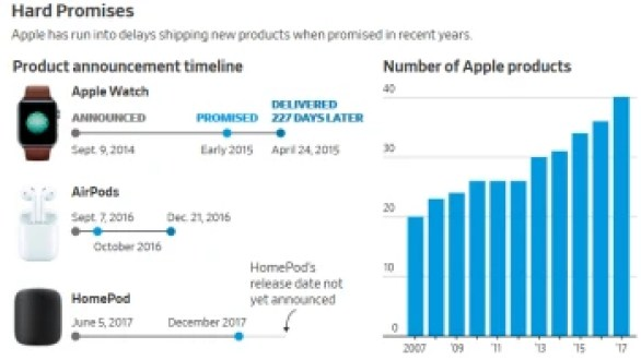 Under Tim Cook, Apple new product delays have doubled