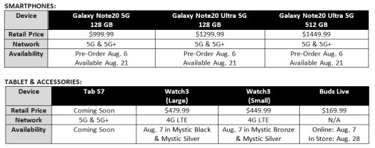 Galaxy Note 20 and 20 Ultra pricing at AT&T - The best Galaxy Note 20 Ultra 5G and Note 20 deals and prices at Verizon, T-Mobile, AT&T, or Best Buy