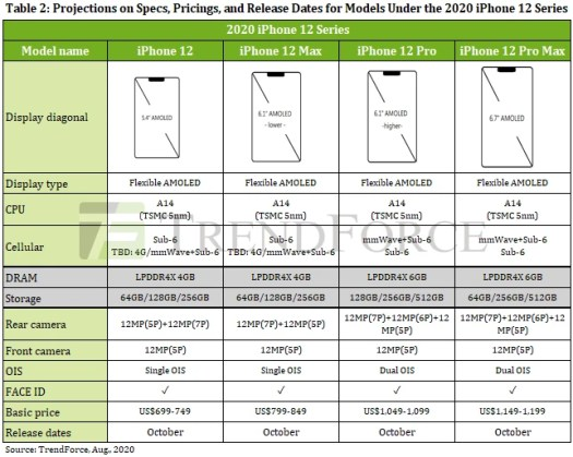Apple iPhone 12 Pro/Max specs and prices to expect - Apple iPhone 12 Pro/Max vs iPhone 11 Pro/Max