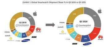 Global smartwatch shipments by brand Q3 2019 vs Q3 2020 - The Apple Watch and Galaxy Watch 3 were very popular last quarter