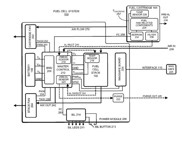 Apple granted patents for mobile hydrogen battery systems