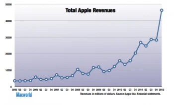 Here's why Apple's quarter is not only record shattering - it's historic