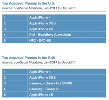 iPhone takes top 3 spots of 2011�s best-selling smartphones in the US