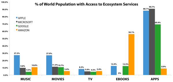 Apple Microsoft Google And Entertainment Ecosystems Compared Wins