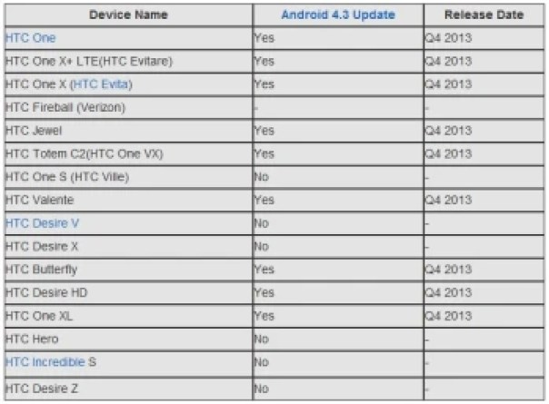 Here is a possible list of HTC devices that may ultimately get Android 4.3