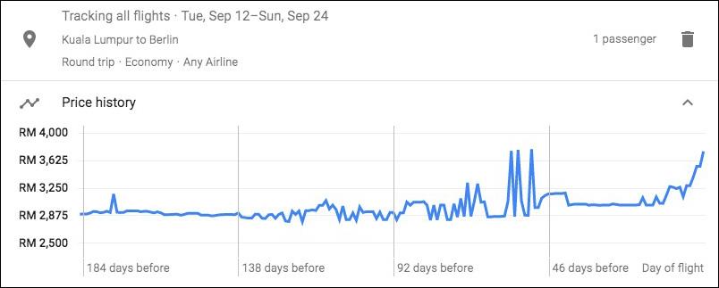 Google Flight prices trend for Kuala Lumpur Berlin