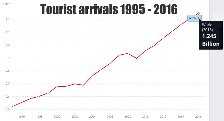 Popular Tourist Countries tourist arrivals 1995-2016