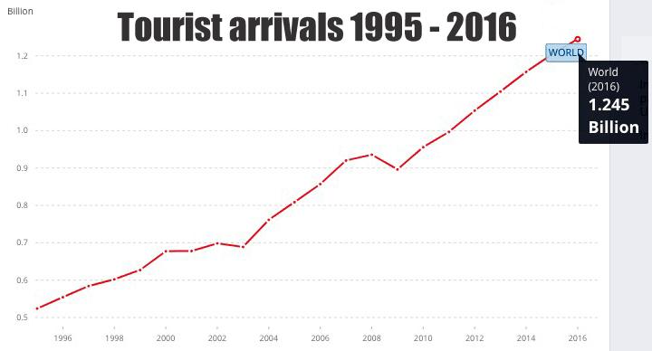 Popular Tourist Countries tourist arrivals 1995-2016