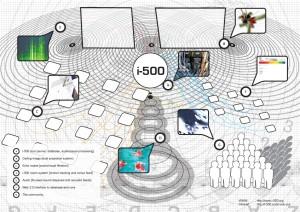 i-500 Diagram