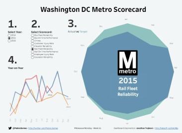 DC Metro Scorecard