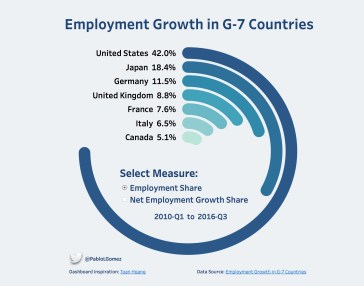 Employment Growth G7 Countries