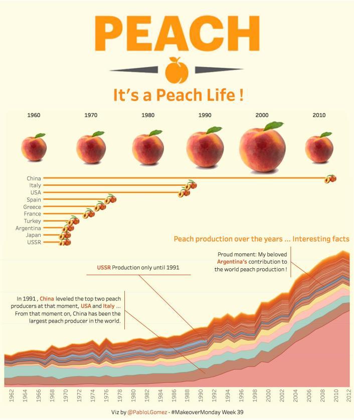 It's a Peach Life
