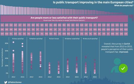 Public Transport Survey