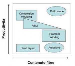 Fig. 1 - fiber content vs. productivity