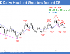 EUR/USD Forex Trading Strategies: The Unexpected Reaction To A Buy Signal