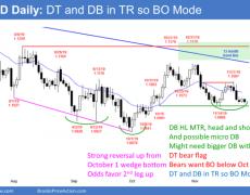 EUR/USD Forex Market Trading Strategies