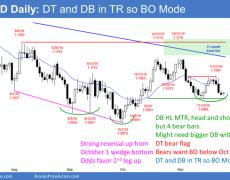 EUR/USD Forex Market Trading Strategies : Bulls Versus Bears