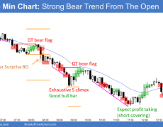 EUR/USD Forex Market Trading Strategies: Bears Will Look To Take Profits Soon