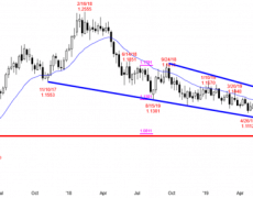 EUR/USD Forex Market Trading Strategies: Profit Taking Likely