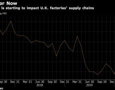 Coronavirus Is Disrupting British Factories' Supply Chains By Bloomberg