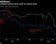 Why Divided Lebanon Has Left a Decision on Bond Default So Late By Bloomberg