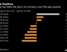 Goldman Sachs Says British Pound Is Among Favorite 2020 Picks By Bloomberg