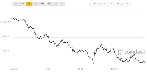 Giá Bitcoin trên Coindesk có thời điểm đã về dưới mốc 8.500 USD.