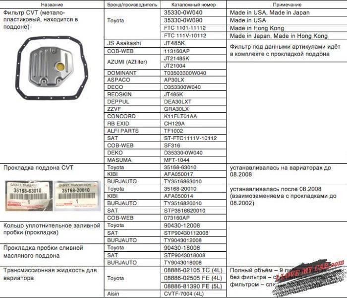 таблица Toyota RAV4
