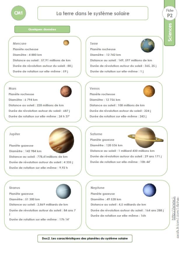 Le Système Solaire Cycle 3 : système, solaire, cycle, CM1-SCIENCES, TECHNOLOGIE, Documents, Traces, écrites:, Terre, Système, Solaire