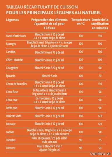 Temps De Sterilisation Bocaux Viande Cuite : temps, sterilisation, bocaux, viande, cuite, Bocaux, Stérilisation,, Conservation,, Traitement, [GUIDE], Régal