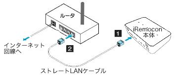 【基本編】機器の接続