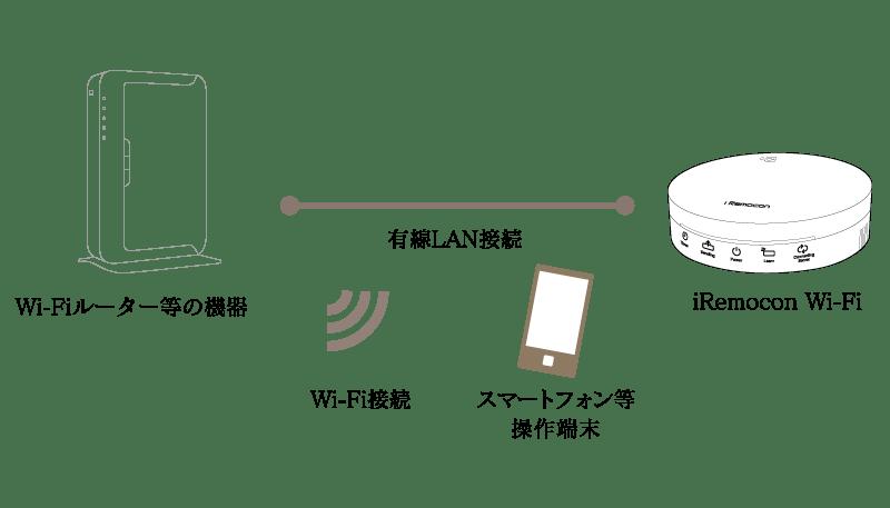 【iRemocon Wi-Fi(IRM-03系)基本編】有線LANで接続する