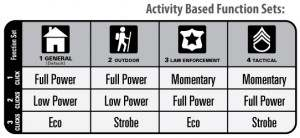 MagLite Activity Funcitons